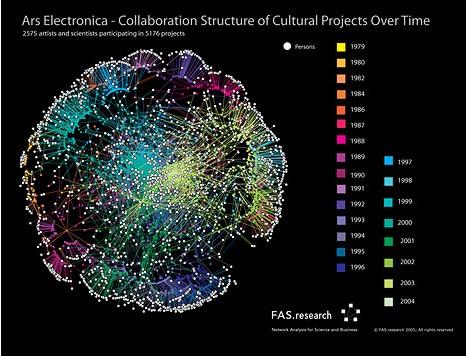 Visualizzazione delle collaborazioni intrattenute da Ars Electronica dal 1979 al 2004